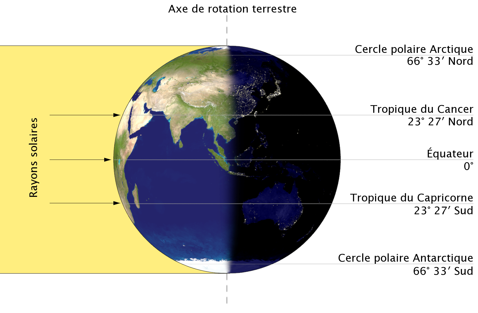 la rotation de la terre cycle 3